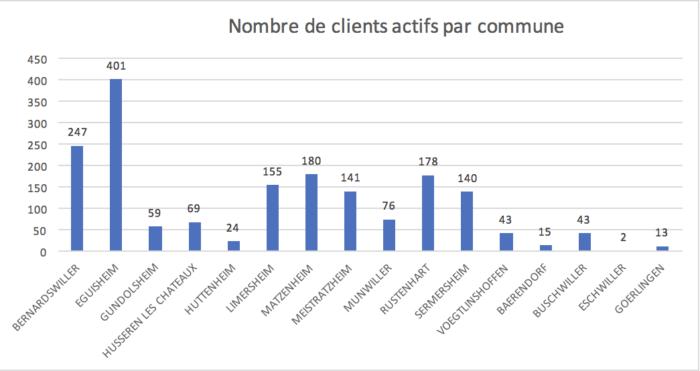 Nombre de clients actifs par commune